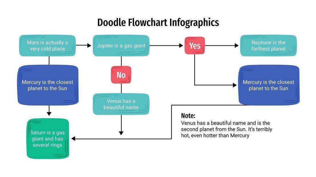 Free Doodle Flowchart PowerPoint Template